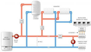 page 10 of diagram tags s plan central heating and water