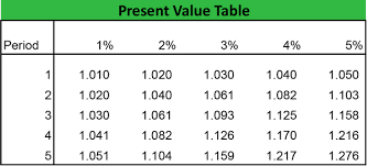 Future Value Of Annuity Table Present Value Formula Calculator Annuity Table Example