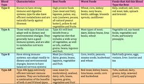 blood type a diet food list 28 images traditional foods and