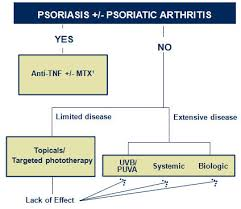 psoriasis treatment psoriasis