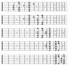 using the caged system to master your guitar u0027s fretboard stringjoy