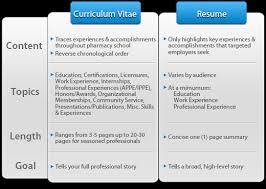 What Is Cv Resume Projects Ideas What Is A Resume Cv 12 Difference Between Cv Resume