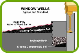 Basement Window Well Drainage by Waterproofing Systems For Dry Basements