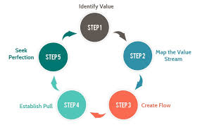 software development methodology top 12 best software development methodologies its advantages