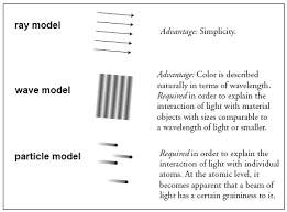 what is a ray of light the ray model of light