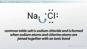 what is a chemical compound definition u0026 examples video