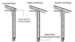 How To Build A Pole Shed Roof by Metal Siding Calculator Steel Siding Length Calculator
