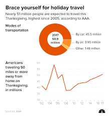 more thanksgiving travelers could more crowds confusion at
