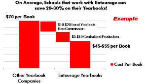 high school yearbook companies top ten reasons entourage yearbooks