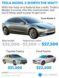 new cars prices in usa tesla model 3 should you buy elon musk s mass market
