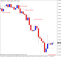 reversal pattern recognition candlestick pattern recognition indicator for metatrader 4