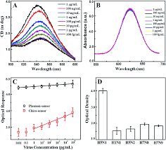 self assembled star shaped chiroplasmonic gold nanoparticles for