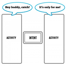 android activity what is the meaning of intent and activity in android development