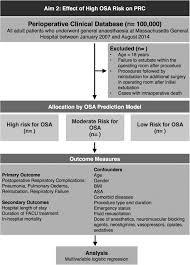 effects of obstructive sleep apnoea risk on postoperative
