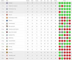 Premier League Table Premier League Table Arsenal Miss Out On Chions League As