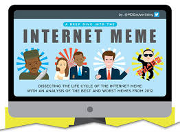 Memes Internet - a deep dive into the internet meme infographic top internet