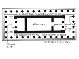 floor plan of the parthenon 35 acropolis athens greece iktinos and kallikrates c 447 424