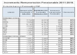 cual fue el aumento en colombia para los pensionados en el 2016 estos son los salarios de los policías en perú se justifica una