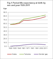 life expectancy tables 2016 irish life tables no 16 2010 2012 cso central statistics office