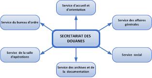 bureau d ordre portail douane le secrétariat des douanes