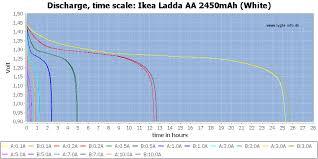 Ikea Hours Test Review Of Ikea Ladda Aa 2450mah White 703 038 76