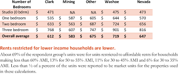 average table rental cost table 8 average lowest lihtc rents by region and number of bedrooms