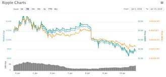 bitcoin yearly chart ripple v bitcoin chart how is xrp performing compared to btc