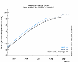 forecasting guru announces u201cno scientific basis for forecasting