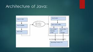 java training in noida introduction to java java training in