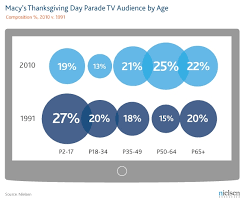 macy s day parade tv tradition for roughly 30 million americans