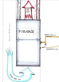 rheem criterion ii gas furnace thermocouple pilot light on water