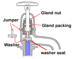 Changing Washers On Bathroom Taps Changing The Gland In A Bathroom Tap
