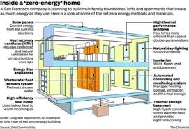What Is a Net Zero Home Plus How to Get e Green Homes MOTHER EARTH NEWS