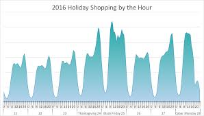 monday shopping after thanksgiving mobile shoppers u0026 millions of orders black friday by the numbers