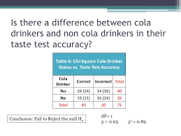 Pepsi Blind Taste Test Coke Vs Pepsi Challenge