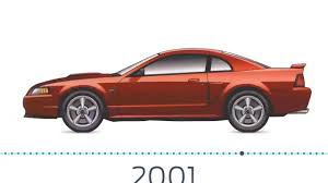 ford mustang history timeline ford mustang timeline