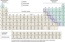 N Periodic Table Periodic Table Of The Elements