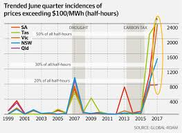 Mr Price Home Design Quarter Hours Gut Wrenching U0027 Power Prices Rise 64pc In June Quarter Afr Com