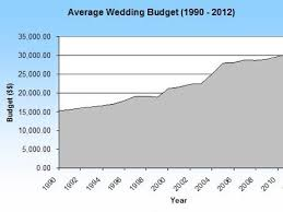 average wedding dress cost save money on your wedding your wedding costs budget