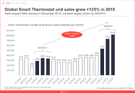 global smart thermostat market grew 123 in 2015 smart home
