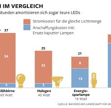 halogen oder led leuchtmittel warum leds noch besser als energiesparlampen sind welt