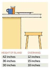what is the height of a kitchen island 64 important numbers every homeowner should breakfast bars