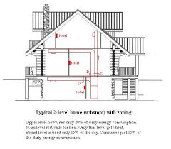 Home Hvac Design Software Hvac Zoning