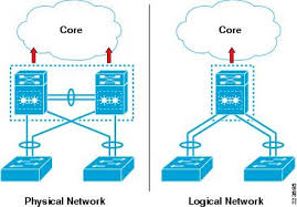logical layout of network enterprise cus 3 0 architecture overview and framework cisco