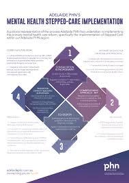 Health Care Services Australia Health Primary Mental Health Adelaide Phn