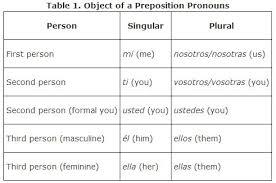 spanish direct object pronouns chart real fitness