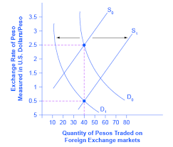 demand and supply shifts in foreign exchange markets economics