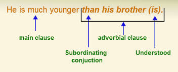 adverbial clause types examples english tutorvista com