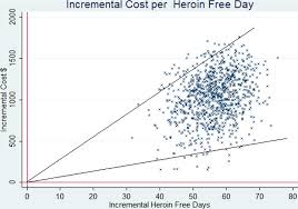 effectiveness and cost effectiveness of unsupervised buprenorphine