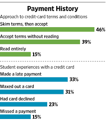 should college students have their own credit cards wsj
